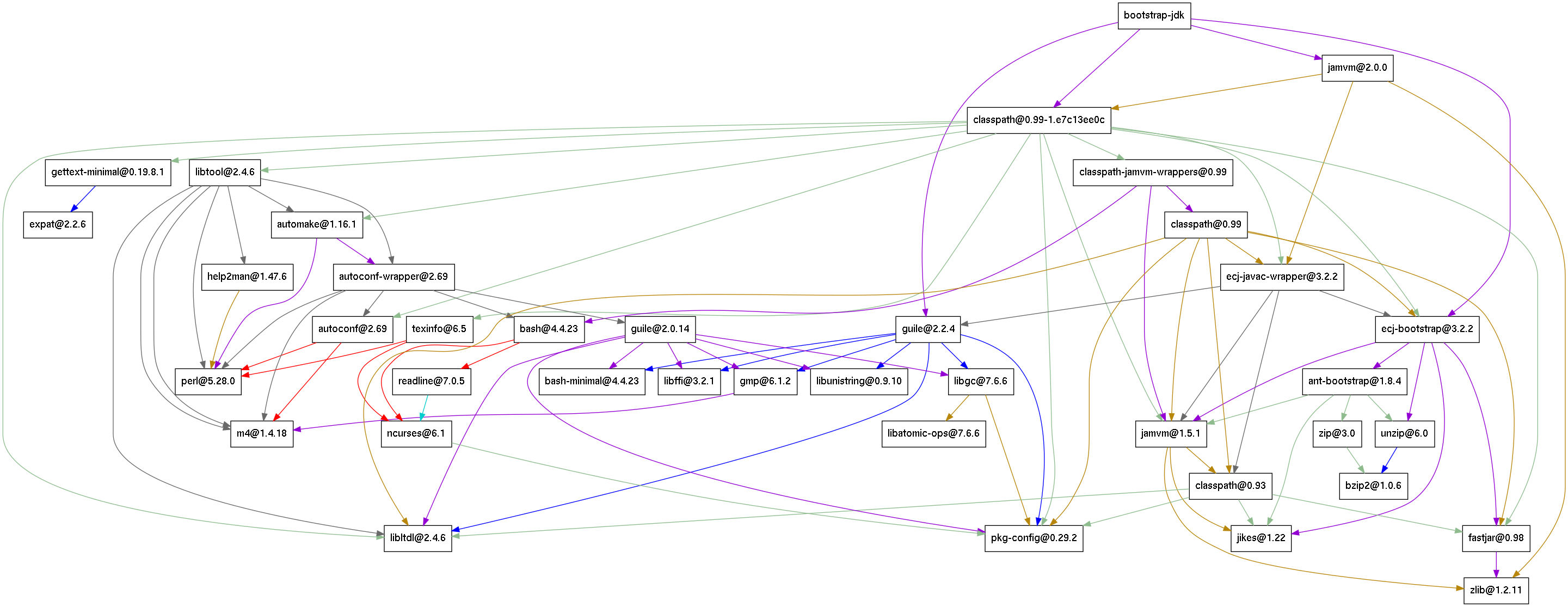 dependency graph of the bootstrap JDK in GNU Guix